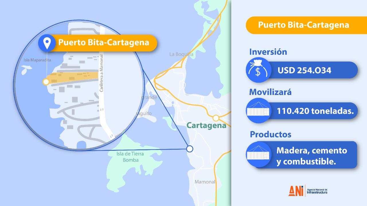 Puerto Bita
