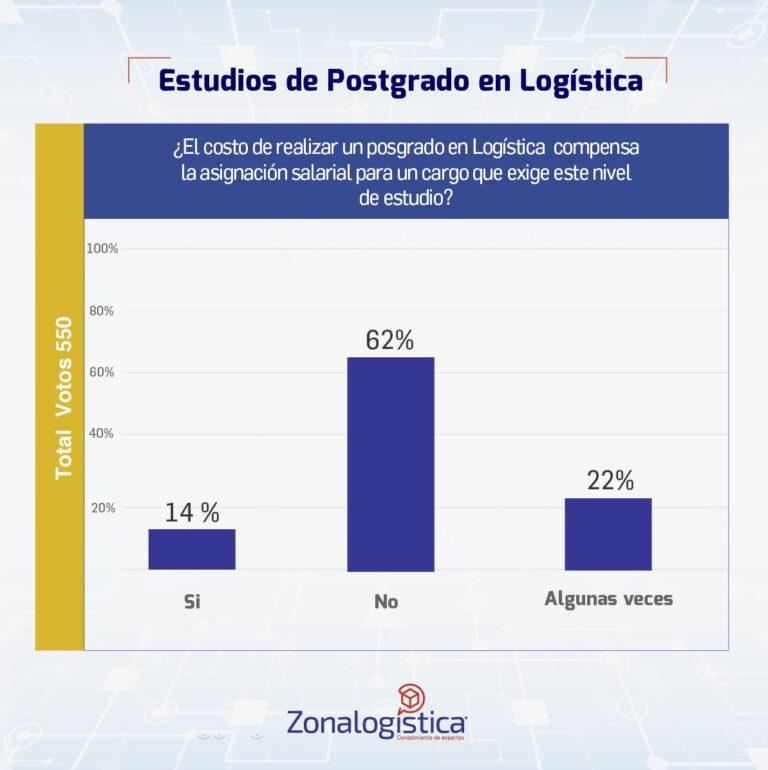Encuestas Zonalogística