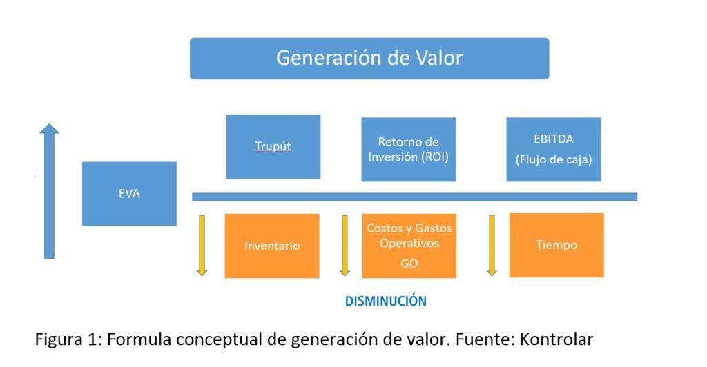 Fórmula conceptual de generación de valor