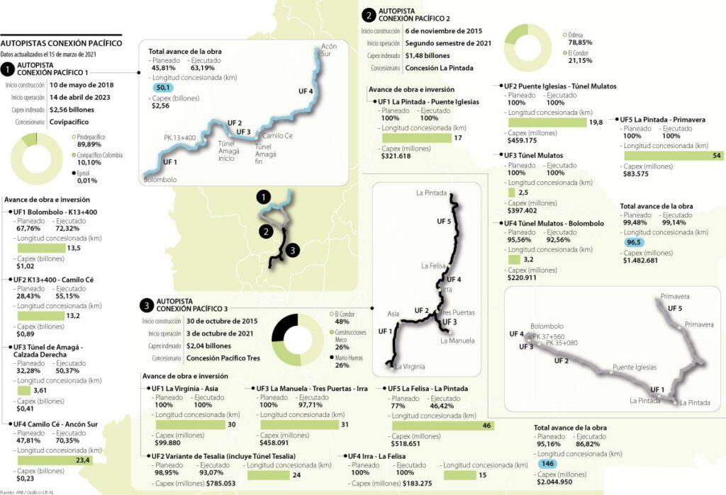 Infografía Conexión Pacífico